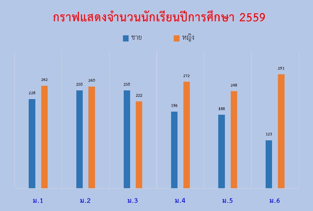 New 1. กราฟแสดงนักเรียน ปี 2559 แยกตามระดับชั้น ม.1 - ม.6 (อันนี้)