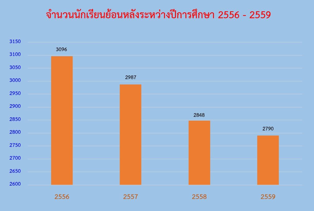 New 4. กราฟแสดงนักเรียนย้อนหลังปี 56-59(อันนี้)