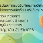 สรุปผลการแข่งขันทักษะทางวิชาการ งานศิลปหัตถกรรมนักเรียน ครั้งที่ 69 ระดับชาติ ประจำปีการศึกษา 2562 ของโรงเรียนธัญบุรี
